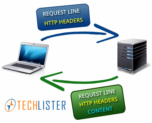 http headers diagram